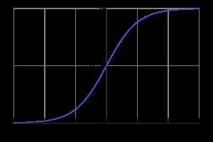 600px-Logistic-curve.svg